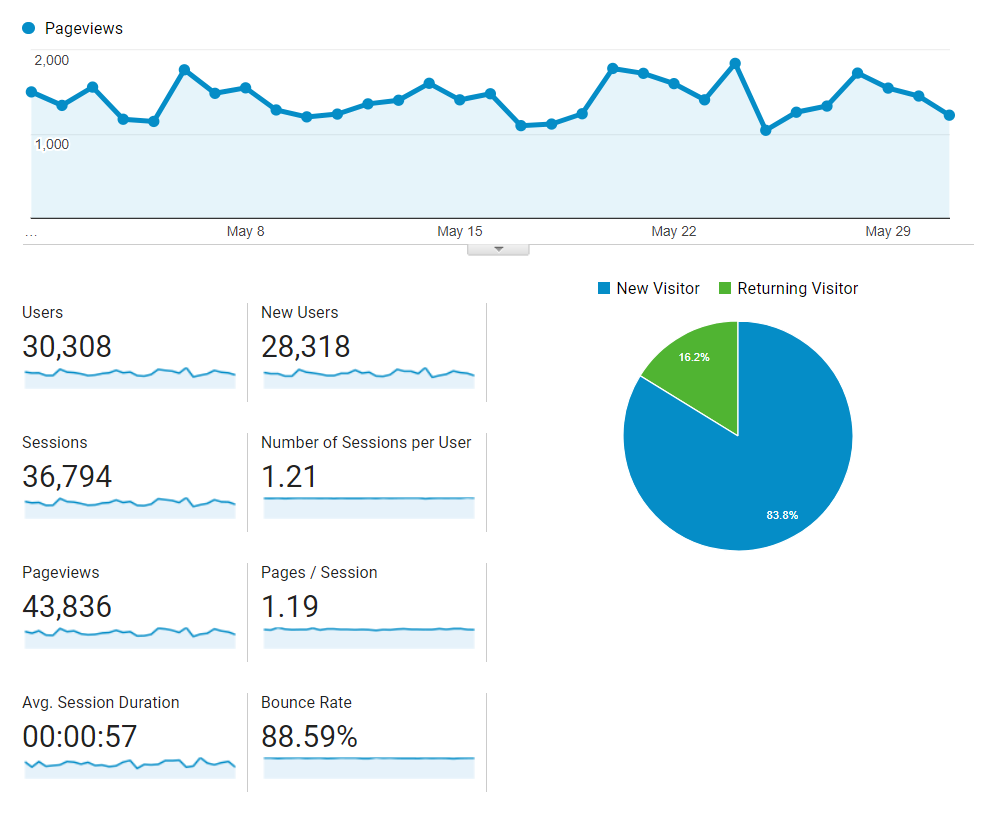 Screenshot of May 2018 Blog Traffic from Google Analytics